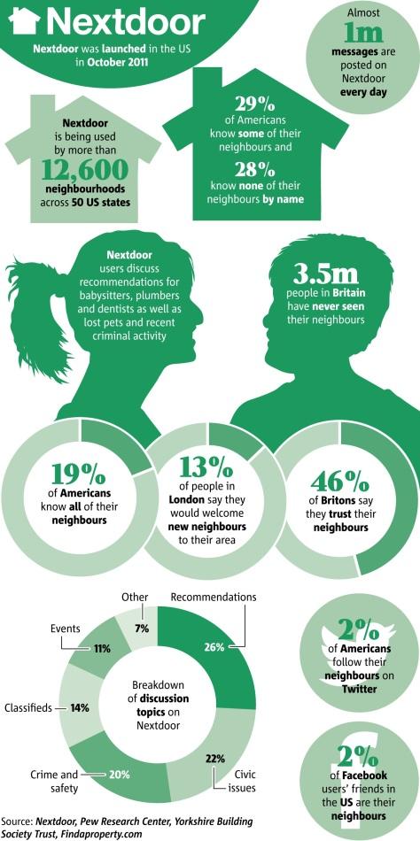 20151020tu0700-neighbor-infographic-community-nextdoor