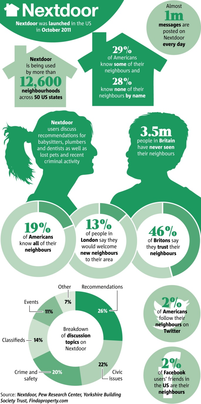 20151020tu0700-neighbor-infographic-community-nextdoor